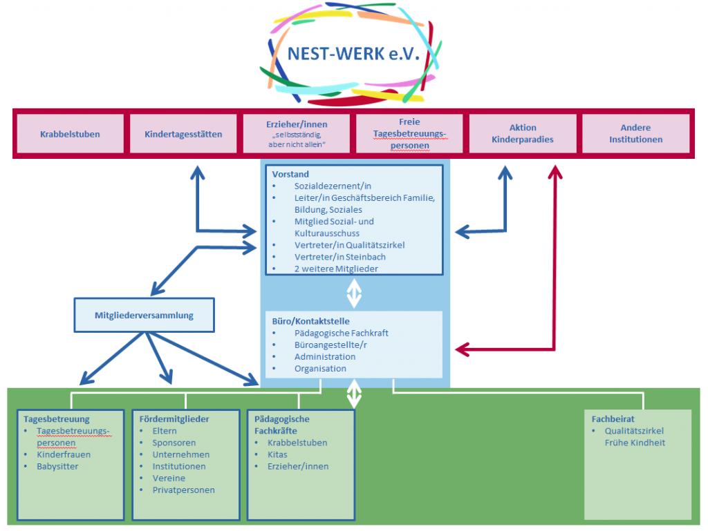 Die Struktur des Vereins Nest-Werk Oberursel e.V.